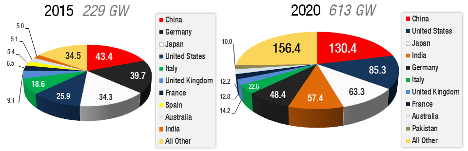 Electricity Consumption Forecast By Country