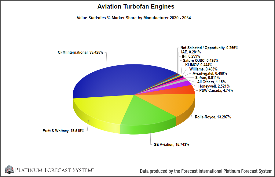 Aviation Gas Turbine Market Data | Turbofans, Turboprops