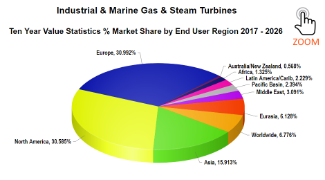 Forecast International - Value Shares by Region - Industrial & Marine Gas Turbines 2017-2026