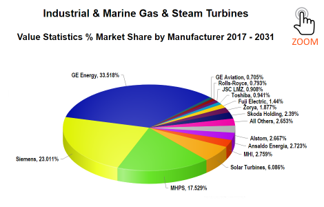 Forecast International - Value Shares by Manufacturer - Industrial & Marine Gas Turbines 2017-2031